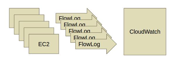 flowlog-flow